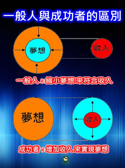 P04一般人與成功者的區別3